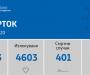 Нови 8 починати и 94 заразени од КОРОНА ВИРУСОТ во Македонија