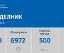 ПАД НА НОВОЗАБОЛЕНИ: Регистрирани се 74 нови случаи на ковид-19