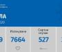 Регистрирани се 85 нови случаи на ковид-19, а починати се 4 лица